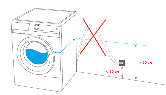 Услуга подключения стиральной машины в Вологде